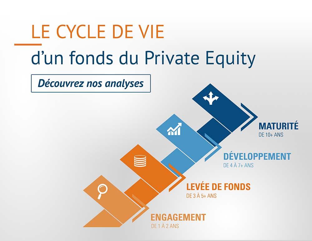 cycle de vie d'un fonds du private equity